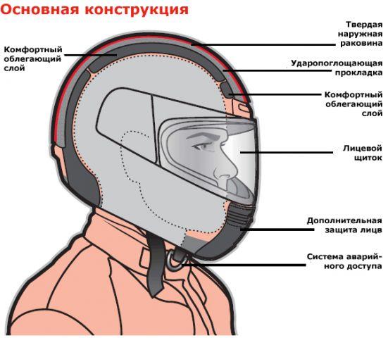 устройство мотошлема